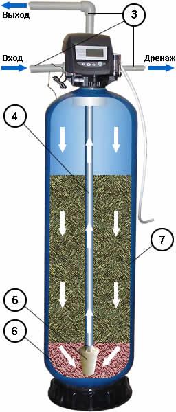 Принцип работы засыпного фильтра для очистки воды